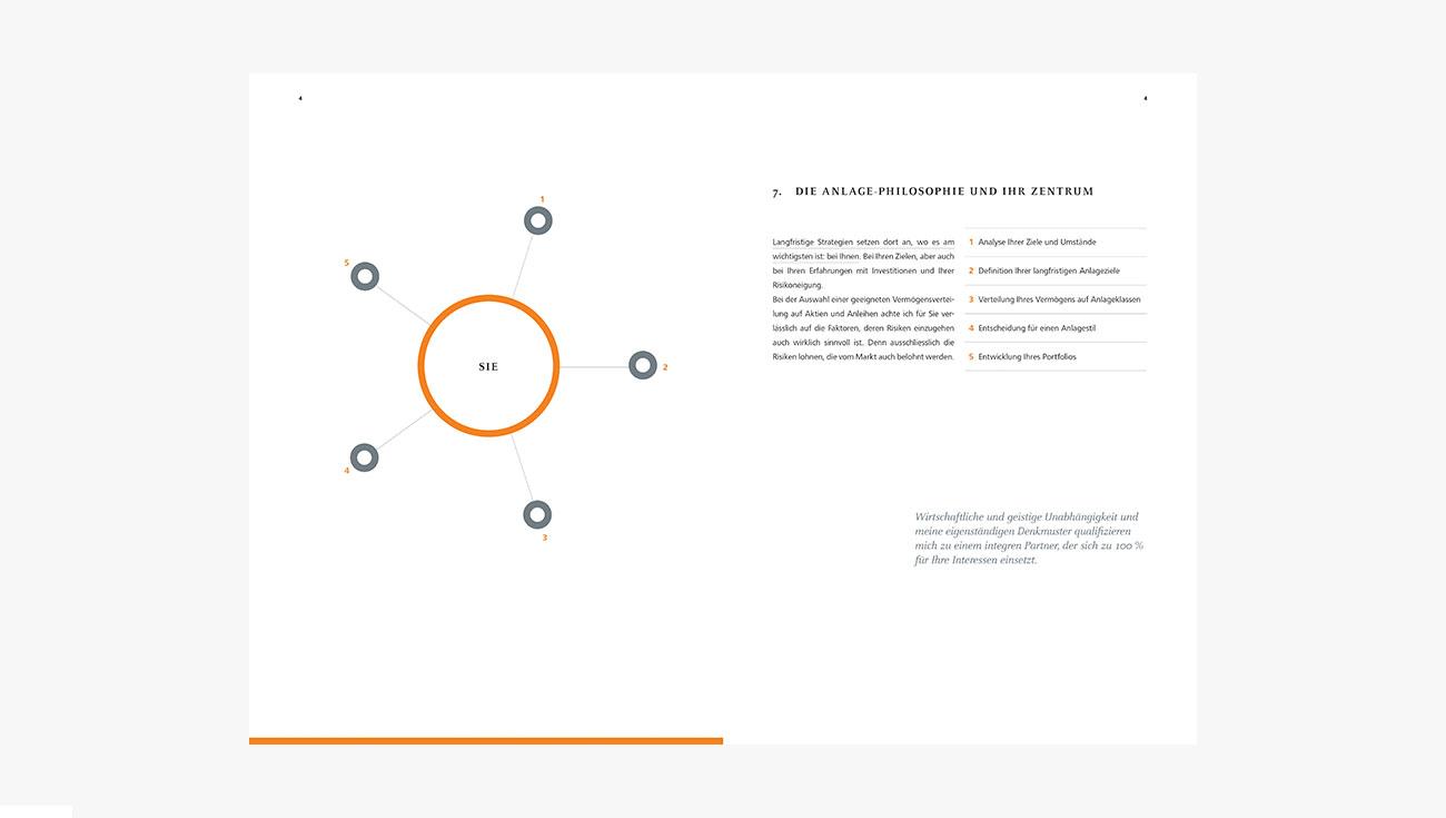Editorial Design Helios Invest