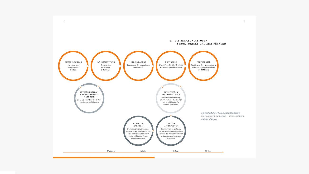 Infografiken Helios Invest